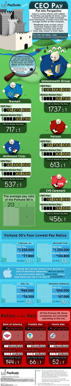 fortune 50 ceo income compared average worker company infographic Fortune 50 CEO Income Compared to Average worker company