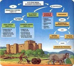 Infografía sobre la Alta Edad Media en Europa occidental.