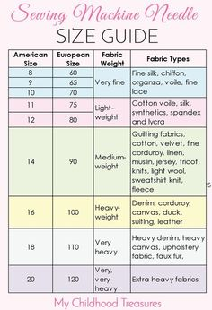 EASY guide to sewing needle sizes. Using the right kind of sewing machine nee… EASY guide to sewing needle sizes. Using the right kind of sewing machine needle for the job means you will get a professional looking seam every… Continue reading → Sewing Basics, Sewing Hacks, Sewing Tutorials, Sewing Crafts, Sewing Tips, Sewing Ideas, Sewing Art, Learn Sewing, Serger Sewing