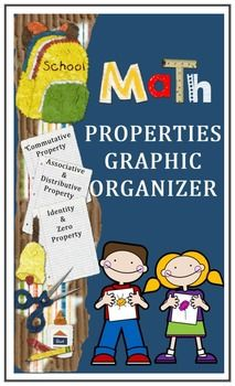 Properties - Addition, Multiplication and Division