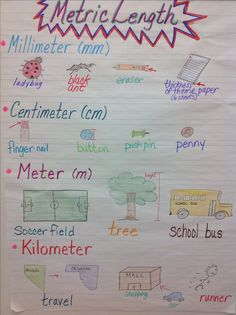 Metric Units of Length Anchor Chart - Converting Measurements - Convert unit instantly. - Metric Units of Length Anchor Chart Measurement Activities, Math Measurement, Length Measurement, Math Games, Math Charts, Math Anchor Charts, Fifth Grade Math, Grade 3, Fourth Grade