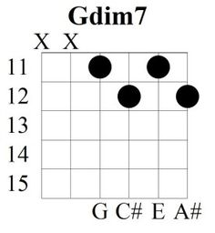 Did you know? If you know how to play Gdim7 chord you end up learning 4 diminshed 7 chords...Learn how this happens here.. http://musicterrene.com/2015/09/05/g-diminished-7th-chord/