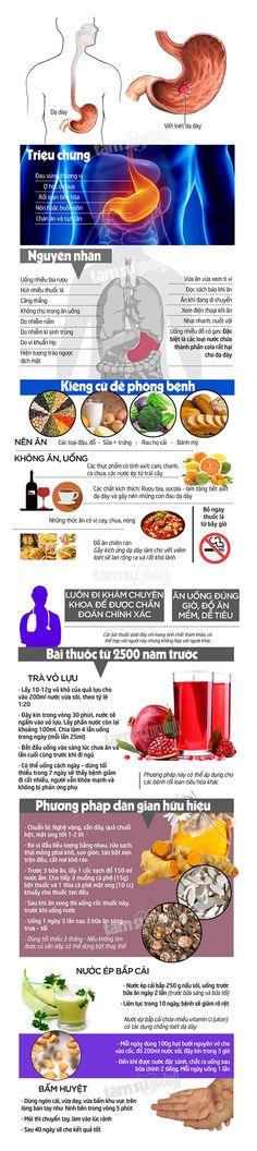 Điều trị viêm loét dạ dày bằng bài thuốc cách đây 2500 năm