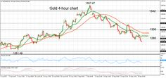 Gold Holds Bearish Bias In Short And Medium Term, Downside Risk Remains High - Action Forex
