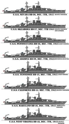 Battleships at anchor on battleship row in Pearl Harbor on December 7, 1941. USS Nevada USS Oklahoma * USS Pennsylvania USS Arizona * USS Tennessee USS California * USS Maryland USS West Virginia * *Sunk or destroyed: