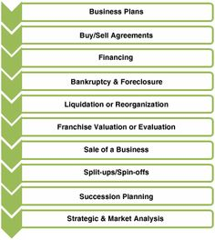 Best Business Valuation Images On   Business