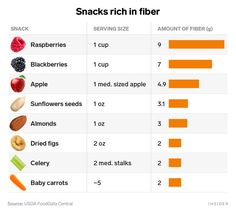 6 health benefits of fiber and how to add more to your diet - Insider