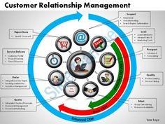 customer relationship management powerpoint slides Slide01