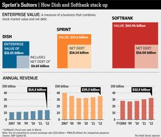 Billionaires duke it out for control of Sprint. How Dish and Softbank stack up: