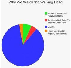 Why we watch The Walking Dead