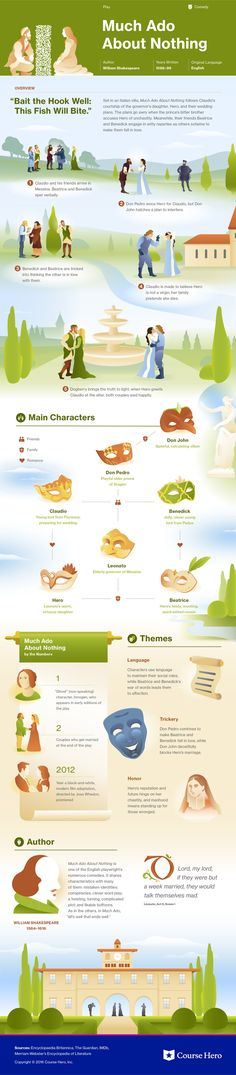 Much Ado About Nothing Infographic | Course Hero