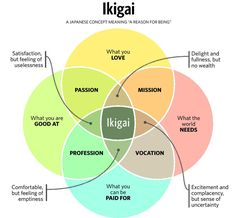 """Ikigai - Japanese concept for """"reason of being'. What you love, What the world needs, What you can be paid for, What you are good at."""