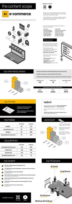 The Content Scope #2: eCommerce #infographic #Ecommerce #Marketing http://www.intelisystems.com