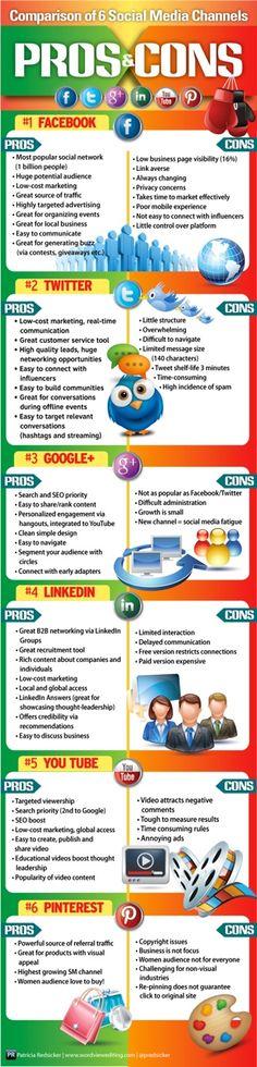 Pros and Cons of the Top 6 Social Media Channels - Pros y contras de los 6 canales principales de SM #Infographic