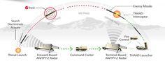 Pemasangan THAAD yang Dipercepat, Picu Perselisihan di Kalangan Capres Korsel