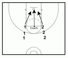Purpose: To develop the hustle and skill required in crashing the boards to secure a rebound. Competitiveness is also a required skill to find success in this basketball rebounding drill. Drill: Pl…