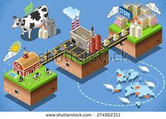 Dairy products stages of milk processing 3d web isometric infographic concept vector from factory production to consumer table. Production and supply chain food industry.