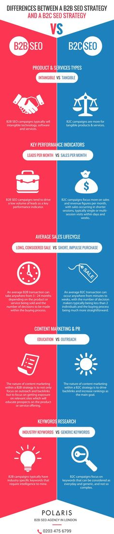 Differences Between A B2B SEO Stratey And B2C SEO Strategy - #infographic