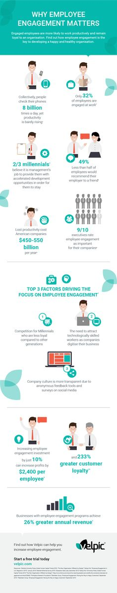Why Employee Engagement Matters Infographic - http://elearninginfographics.com/employee-engagement-matters-infographic/
