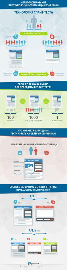 Тестирование целевых страниц Инфографика