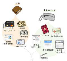 Packing List For Travel, Travel Tips, Travel Abroad, Hawaii, Life, Travel Hacks, Hawaiian Islands
