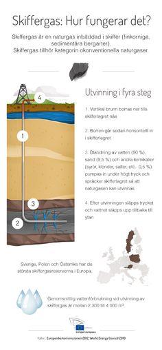 Utvinning av skiffergas - så fungerar det