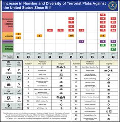 INcrease in NUmber and Diversity of Terrorist PLots Against the United States Since 9/11 from the FBI website.