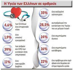 Δραματική η εικόνα της υγείας των Ελλήνων - «Επιδημία» εμφραγμάτων και εγκεφαλικών έως το 2030