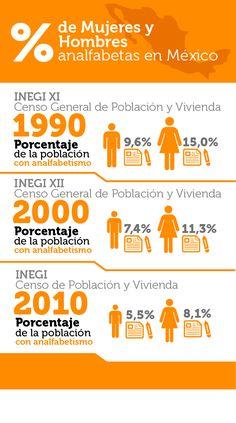 Los estudios del Inegi muestran un avance significativo en la lucha por erradicar el analfabetismo en México. De acuerdo al Instituto, ¿cuál ha sido el progreso de 1990 a 2010?