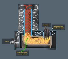 Rocket Mass Heaters This efficient wood stove will heat your home cheaper and more efficiently than fossil fuel alternatives. Off The Grid, Rocket Stove Design, Wood Burning Heaters, Wood Heaters, Alternative Energie, Rocket Mass Heater, Stove Heater, Wood Fuel, Cast Iron Stove
