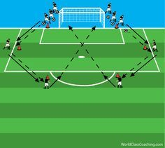 A Progressive Shooting Session Soccer Practice Drills, Soccer Shooting Drills, Football Coaching Drills, Soccer Training Drills, Soccer Drills For Kids, Soccer Workouts, Good Soccer Players, Soccer Skills, Youth Soccer