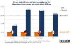 Dépenses des utilisateurs iOS et Android en France, Allemagne, Italie et au Royaume-Uni.