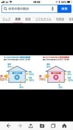 住宅の熱の流れです。 冬は、外からの冷えの伝わり/室内暖房の外への逃げ。 夏は、猛暑の時などの熱気の伝導率、 エアコンの冷房の外への逃げです。  一般的に流通しているサッシメーカーの窓枠にドライアイスを置いて、温... 詳しくは http://naturefield.jp/73520/?p=5&fwType=pin