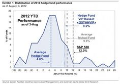 Underperforming Hedge Fund Bell Curve.