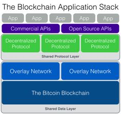 The Blockchain Application Stack