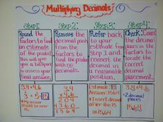 Multiplying Decimals Anchor Chart from Teaching with a Mountain View - Great Chart! Math Charts, Math Anchor Charts, Math Teacher, Teaching Math, Teaching Ideas, Teacher Stuff, Teaching Materials, Teaching Tools, Multiplying Decimals