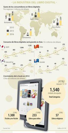La Industria del Libro Digital #Editoriales