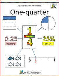 One quarter fraction information card
