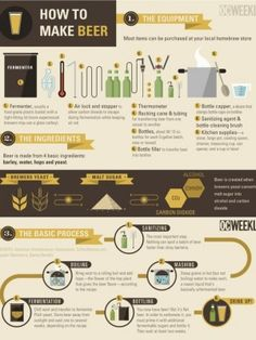 Infographic: How to Make Beer