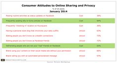 Customer Attitudes to Online Sharing and Privacy