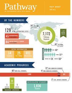 Pathway Fall 2013 Fact Sheet