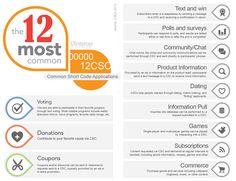 Common Short Code Gateway Infographic