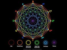 The universe is sympathetic in nature, meaning it functions like waves, in all expressions. And this is totally true for us and our experiences on Earth. Reality is structured in harmonic scales al…