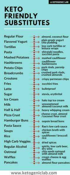 Ketogenic Recipes, Low Carb Recipes, Diet Recipes, Vegetarian Recipes, Health Recipes, Smoothie Recipes, Dessert Recipes, Vegetarian Italian, Fat Burning