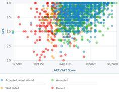 12 Best College Acceptance Graphs Images On Pinterest