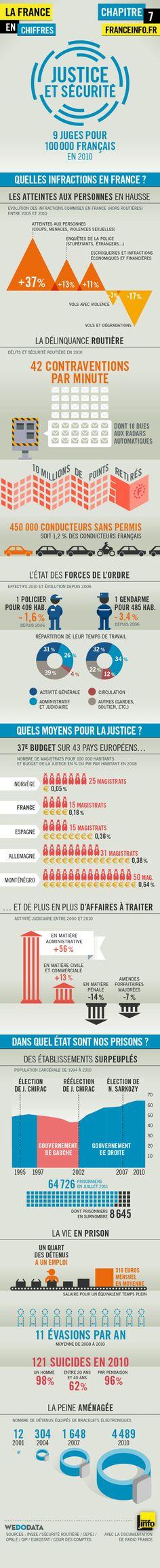 Infographies   La France en chiffres : justice et sécurité - France Info