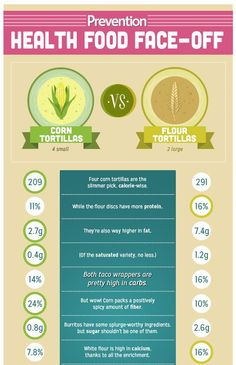 Which is Healthier: Corn Tortillas vs Flour Tortillas | Prevention
