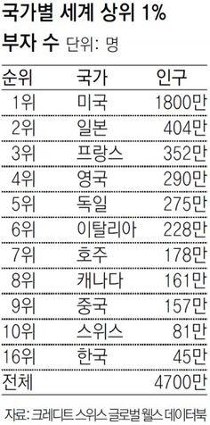 """""""8억원대 재산 있다면 세계 상위 1% 부자"""" : 뉴스 : 동아닷컴"""