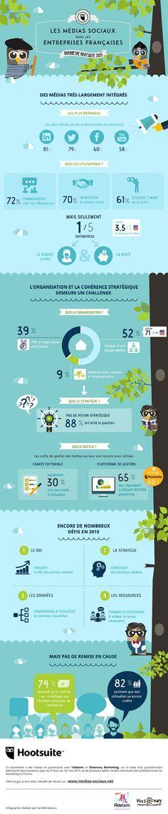 Hootsuite a collaboré avec l'Adetem et l'agence Visionary Marketing, fondée par Yann Gourvennec, afin de le premier baromètre marketing sur l'usage des médias sociaux par les entreprises en France, publié sous la forme d'un livre blanc, dont l'infographie ci-dessous reprend les principales conclusions.