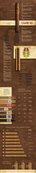 Vous prendrez bien un cigare? http://www.gentlemansgazette.com/cigar-pipe-tobacco-guide/